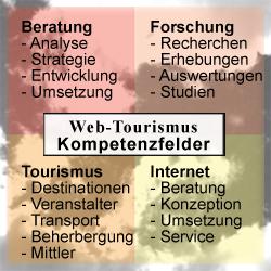 Web-Tourismus Kompetenzfelder