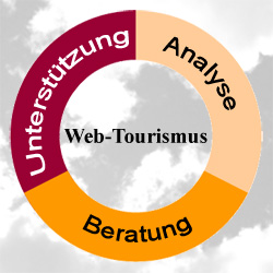 Web-Tourismus Symbiose